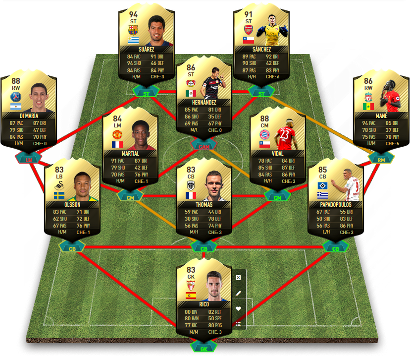 FIFA 17 TOTW 22 Prediction